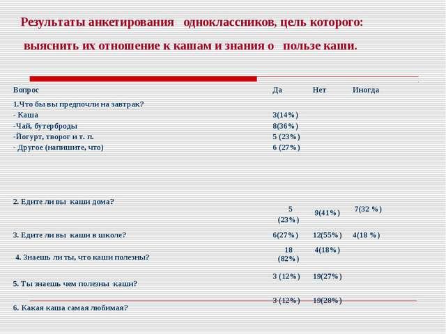 Результаты анкетирования одноклассников, цель которого: выяснить их отношение...