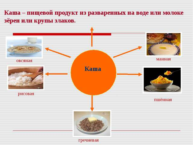 Каша – пищевой продукт из разваренных на воде или молоке зёрен или крупы злак...