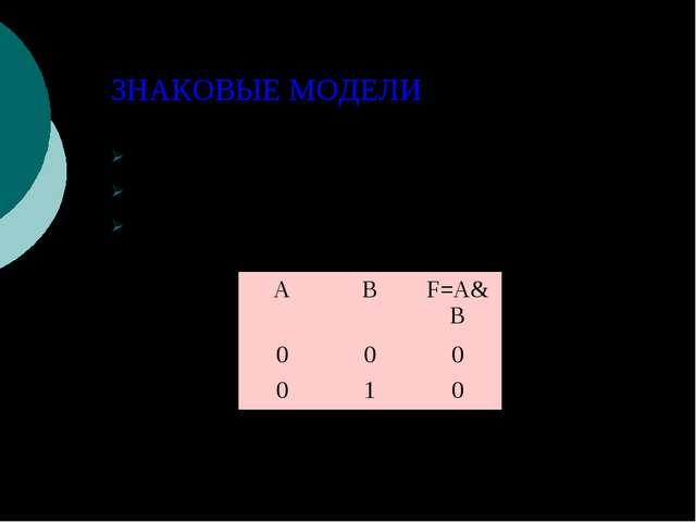 ЗНАКОВЫЕ МОДЕЛИ Текст (программа на языке программирования) Формулы ( F = m *...