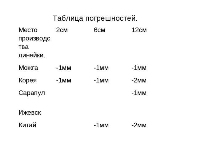 Таблица погрешностей. Место производства линейки.2см6см12см Можга-1мм-1м...
