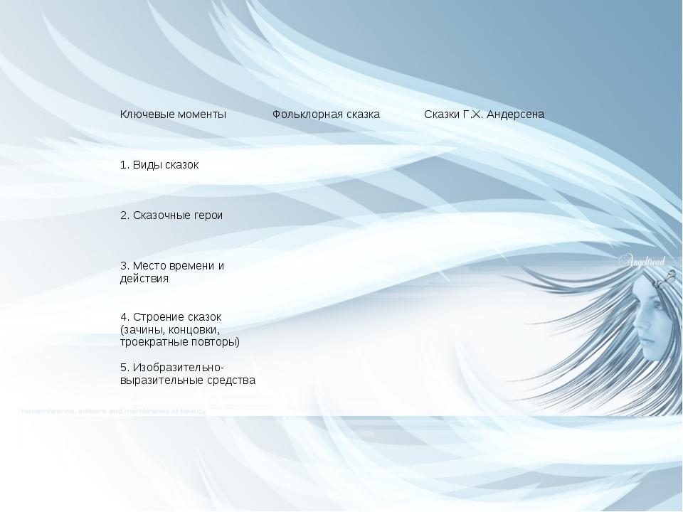 Ключевые моментыФольклорная сказкаСказки Г.Х. Андерсена 1. Виды сказок 2....