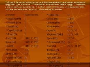 Таблица 1. Валентности некоторых элементов (традиционно записываются римскими