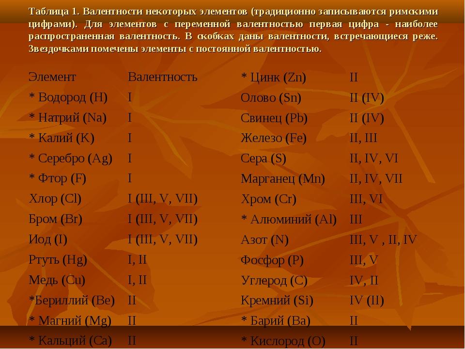 Таблица 1. Валентности некоторых элементов (традиционно записываются римскими...