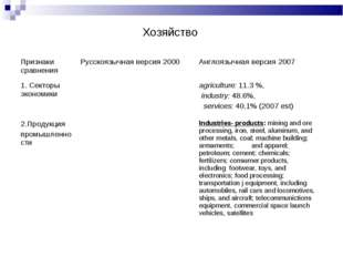 Хозяйство Признаки сравненияРусскоязычная версия 2000 Англоязычная версия 2