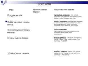 ВЭС 2007 䦋 планРусскоязычная версияАнглоязычная версия Продукция с/Х A