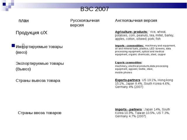 ВЭС 2007 䦋 планРусскоязычная версияАнглоязычная версия Продукция с/Х A...