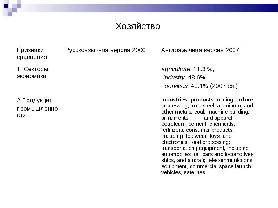 Хозяйство Признаки сравненияРусскоязычная версия 2000 Англоязычная версия 2...