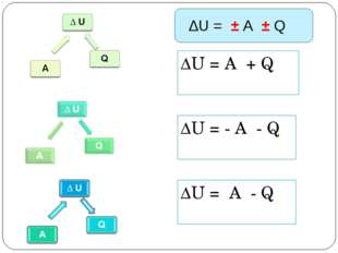 ∆U = А + Q ∆U = - А - Q ∆U = А - Q