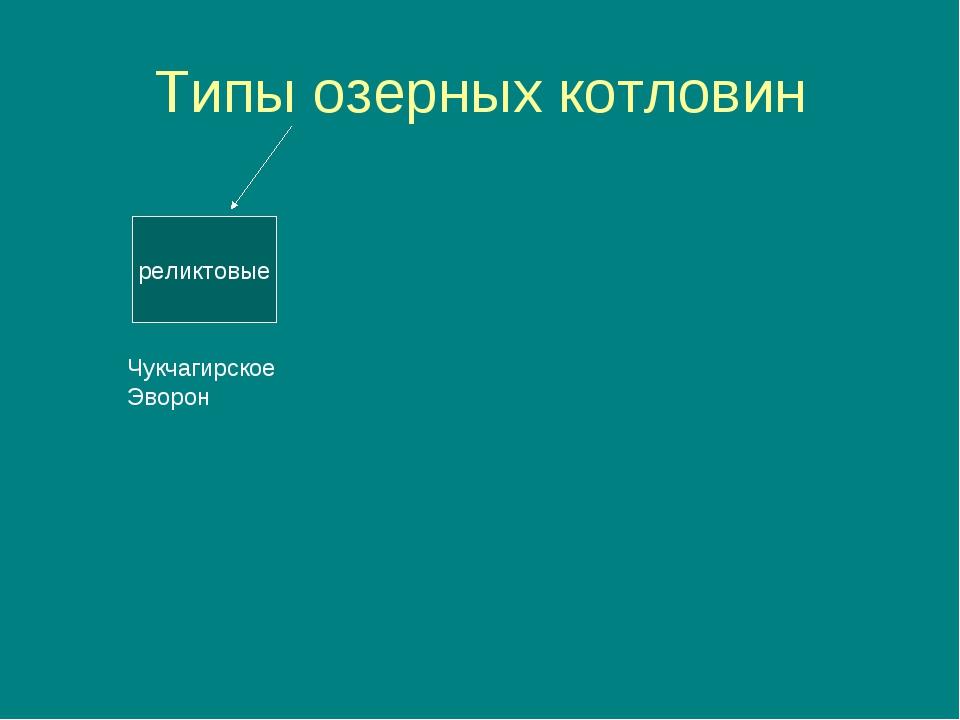 Типы озерных котловин реликтовые Чукчагирское Эворон