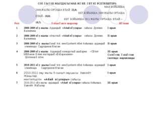 СОҢҒЫ ҮШ ЖЫЛДАҒЫ МАБ ЖӘНЕ ҰБТ КӨРСЕТКІШТЕРІ: МАБ БОЙЫНША 2009-ЖЫЛЫ ОРТАША ҰП