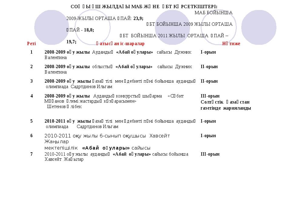 СОҢҒЫ ҮШ ЖЫЛДАҒЫ МАБ ЖӘНЕ ҰБТ КӨРСЕТКІШТЕРІ: МАБ БОЙЫНША 2009-ЖЫЛЫ ОРТАША ҰП...