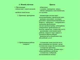 Методы и приемы обучения А. Методы обученияПриемы 1. Презентация: - знакомст
