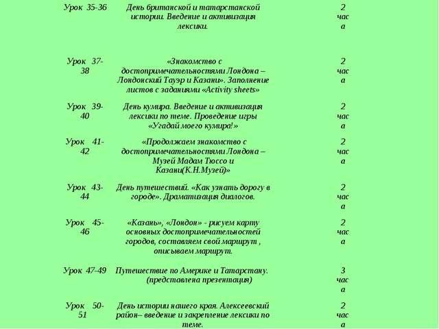 Урок 35-36День британской и татарстанской истории. Введение и активизация ле...