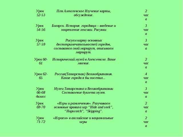 Урок 52-53Пгт Алексеевское Изучение карты, обсуждение.2 часа Урок 54-56Б...