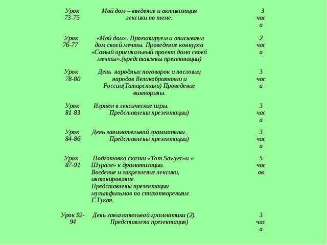 Урок 73-75 Мой дом – введение и активизация лексики по теме. 3 часа Урок 7...