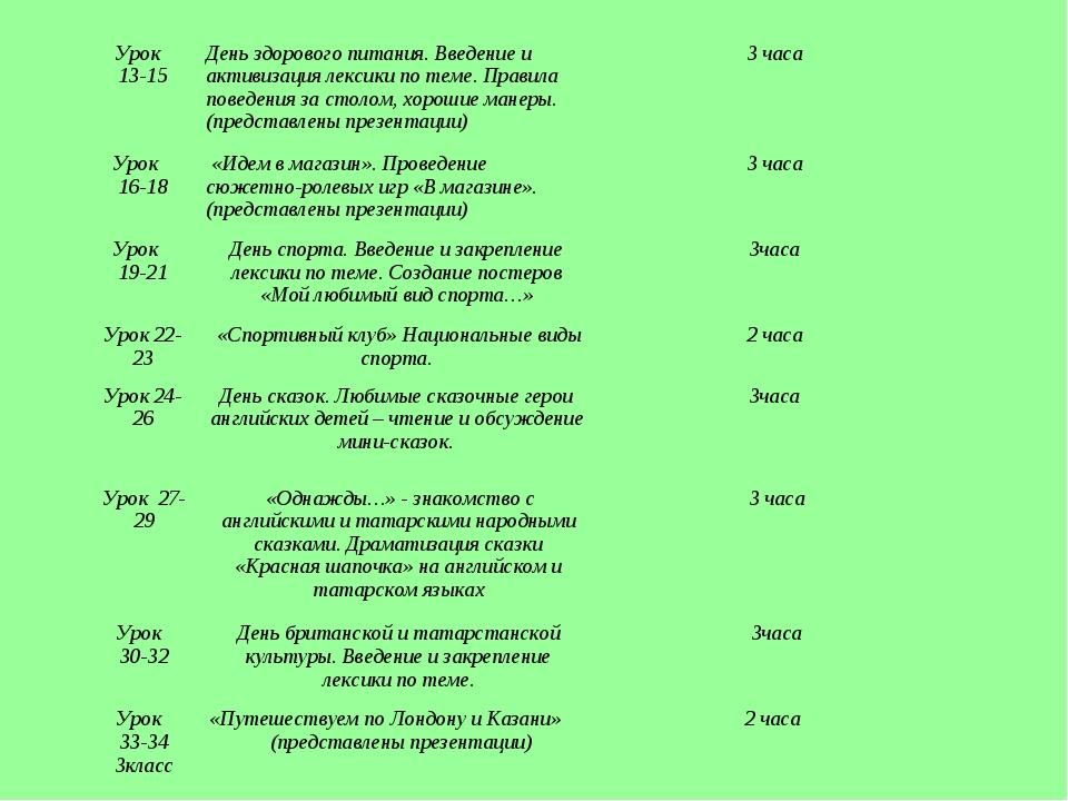 Урок 13-15День здорового питания. Введение и активизация лексики по теме. П...