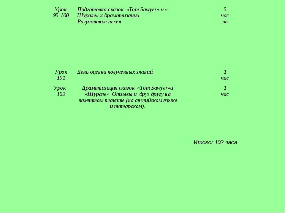 Итого: 102 часа Урок 95-100Подготовка сказок «Tom Sawyer» и « Шурале» к драм...