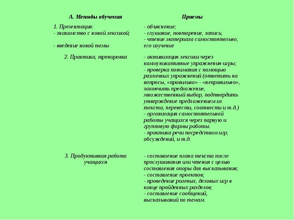 Методы и приемы обучения А. Методы обученияПриемы 1. Презентация: - знакомст...