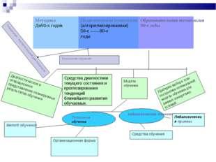 Диагностическое и операционное представление планируемых результатов обучения