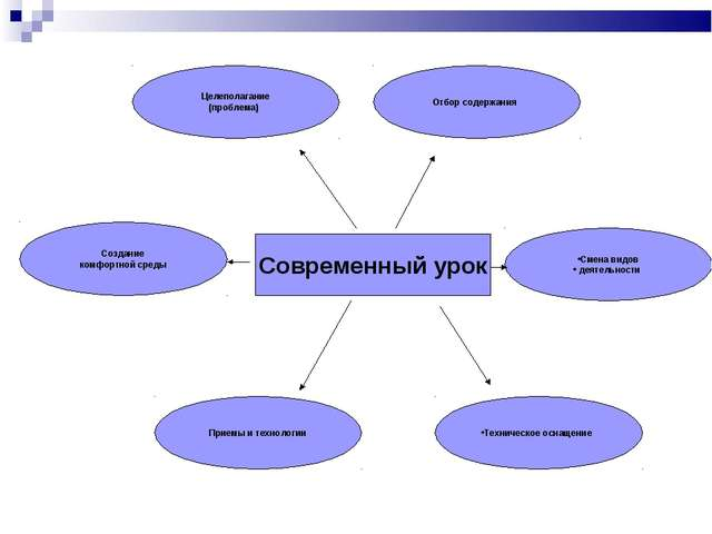 Современный урок Смена видов деятельности Создание комфортной среды Приемы и...