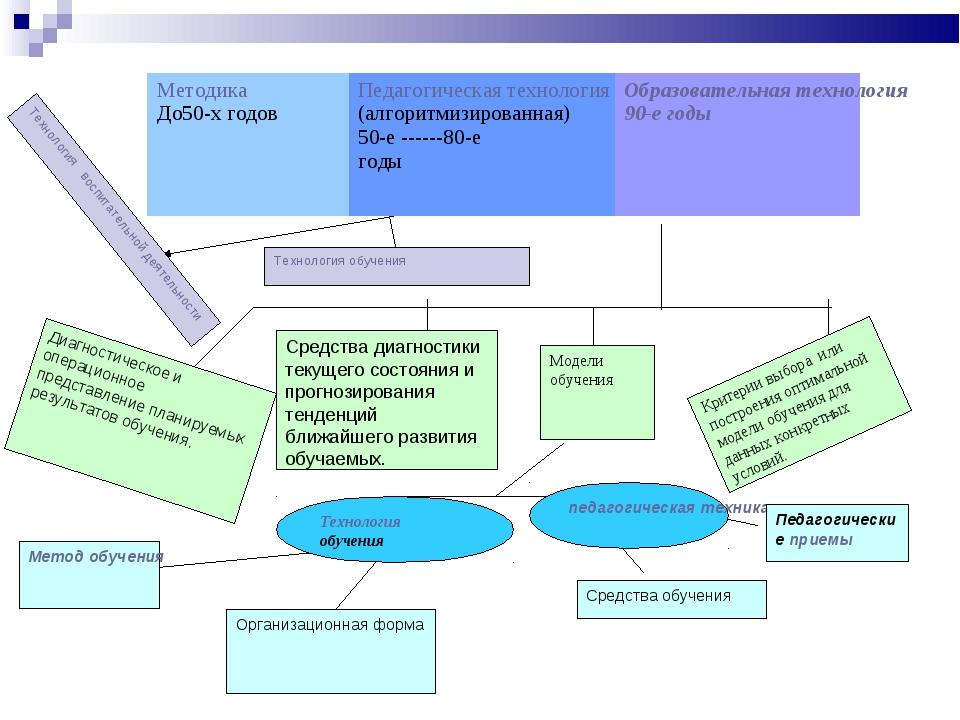 Диагностическое и операционное представление планируемых результатов обучения...