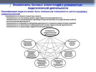 / Взаимосвязь базовых компетенций с успешностью педагогической деятельности К