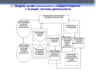 ///////////// Модель профессионального стандарта педагога с позиций системы д