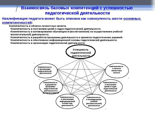 / Взаимосвязь базовых компетенций с успешностью педагогической деятельности К...