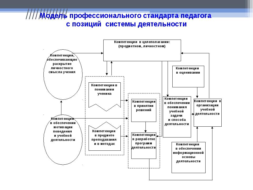 ///////////// Модель профессионального стандарта педагога с позиций системы д...