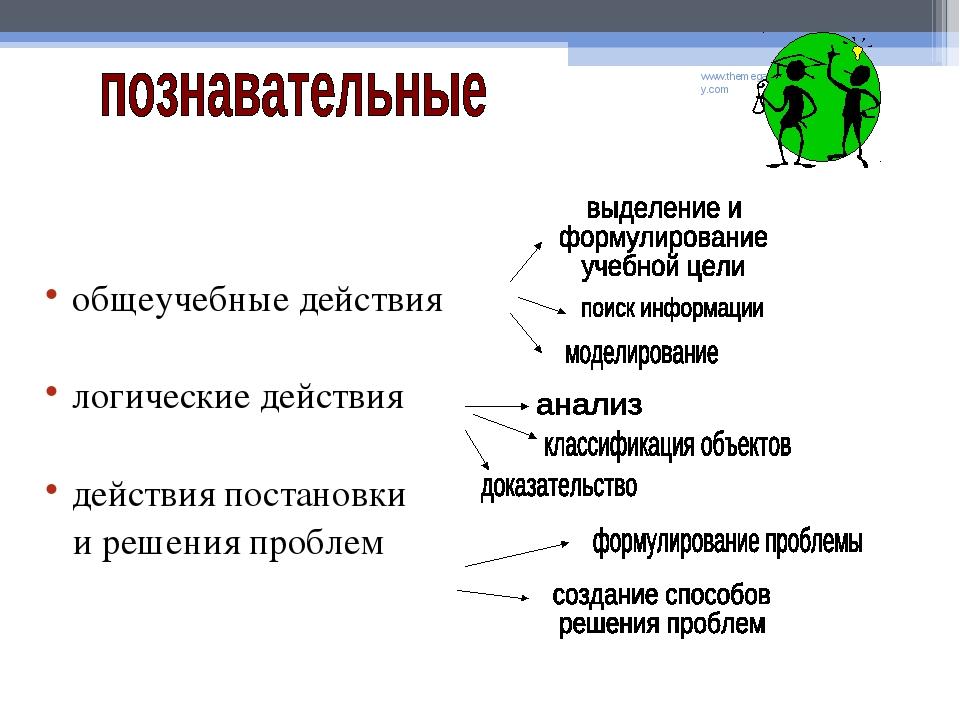 www.themegallery.com общеучебные действия логические действия действия постан...