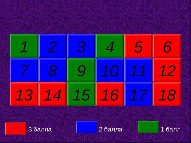 16 17 2 8 5 14 4 18 9 6 15 11 10 12 13 3 7 1 3 балла 2 балла 1 балл 10