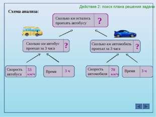 Схема анализа: Сколько км автобус проехал за 3 часа ? ? Сколько км автомобиль