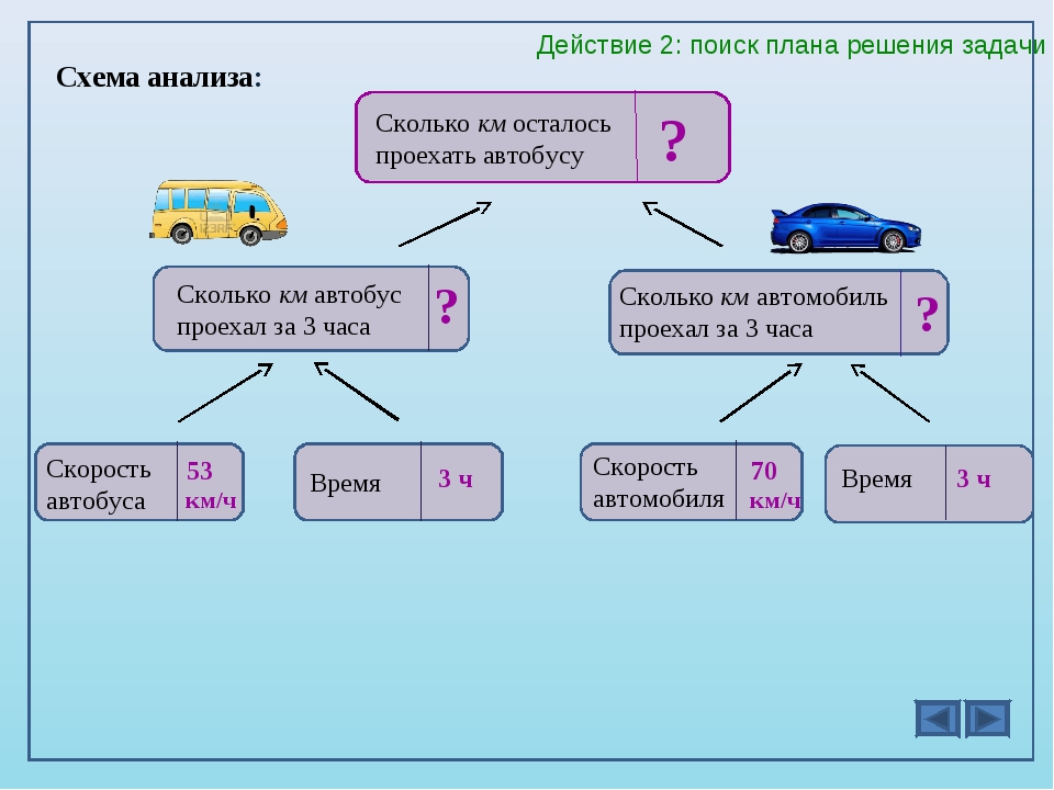 Схема анализа: Сколько км автобус проехал за 3 часа ? ? Сколько км автомобиль...