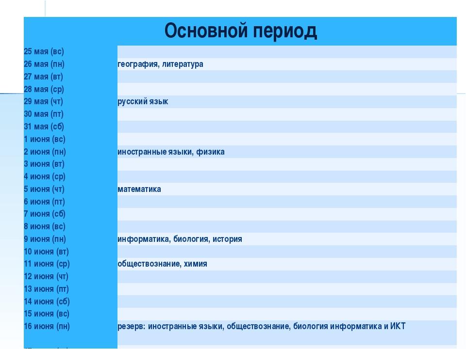 Основной период 25 мая (вс) 26 мая (пн)география, литература 27 мая (вт)...