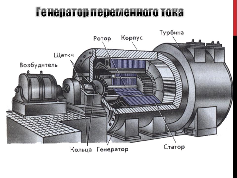 Генератор переменого тока устройство : Коллекция иллюстраций