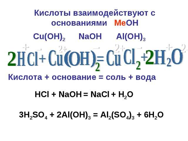 Кислоты взаимодействуют с основаниями MeOН Кислота + основание = соль + вода...