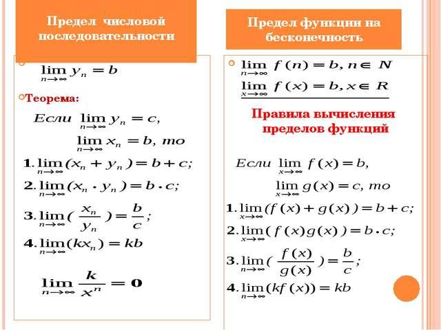 Предел числовой последовательности Теорема: Предел функции на бесконечность...