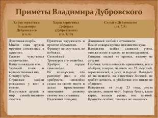 Характеристика Владимира Дубровского (гл. 6)Характеристика Дефоржа (Дубровск