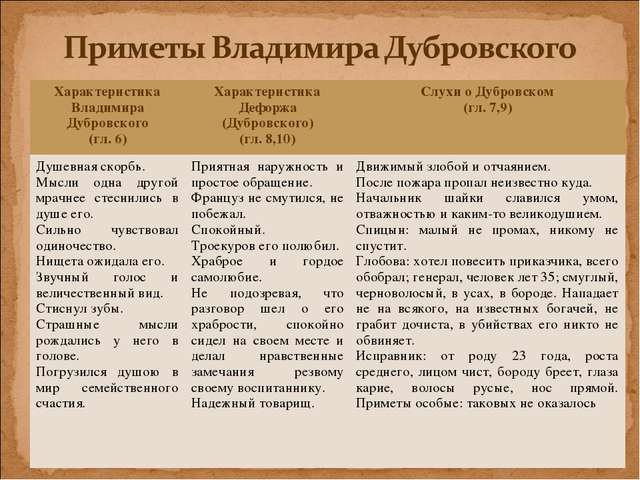 Характеристика Владимира Дубровского (гл. 6)Характеристика Дефоржа (Дубровск...