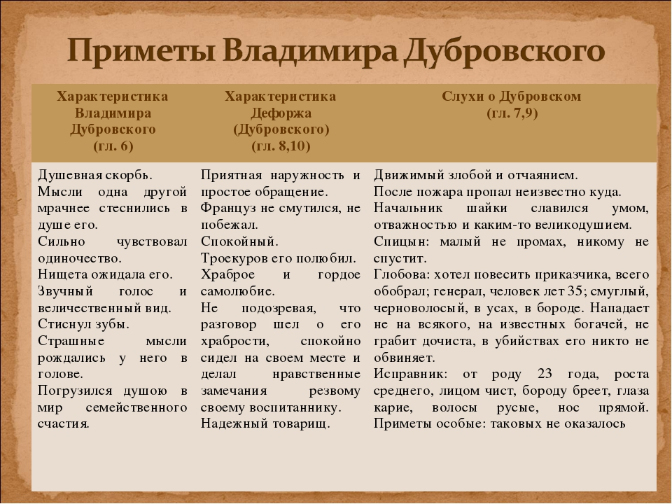 облікова характеристика младшего андрей гаврилович дубровского 6 класс Россия, Калужская