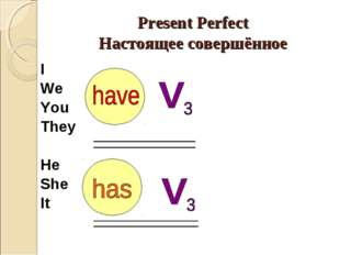 Present Perfect Настоящее совершённое I We You They He She It