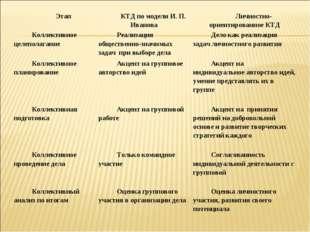 ЭтапКТД по модели И. П. ИвановаЛичностно-ориентированное КТД Коллективное ц