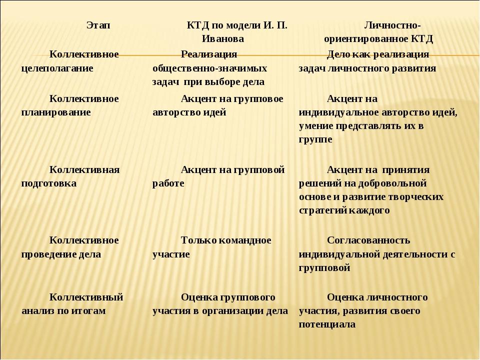 ЭтапКТД по модели И. П. ИвановаЛичностно-ориентированное КТД Коллективное ц...