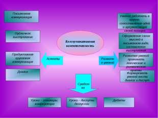 Письменная коммуникация Публичное выступление Диалог Продуктивная групповая к