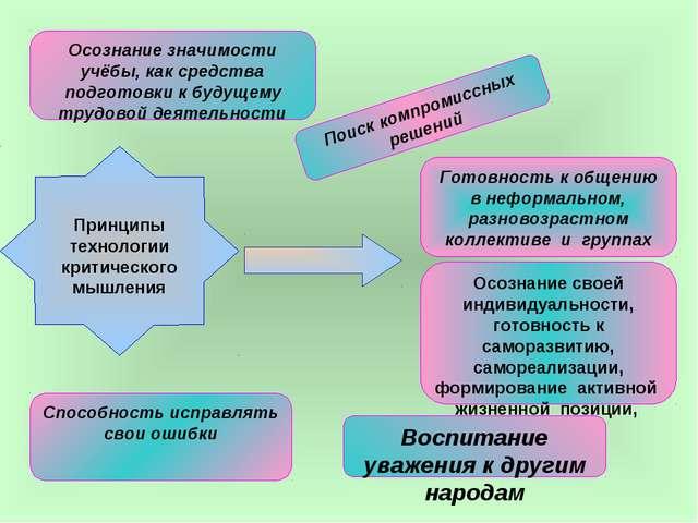 Принципы технологии критического мышления Осознание значимости учёбы, как ср...