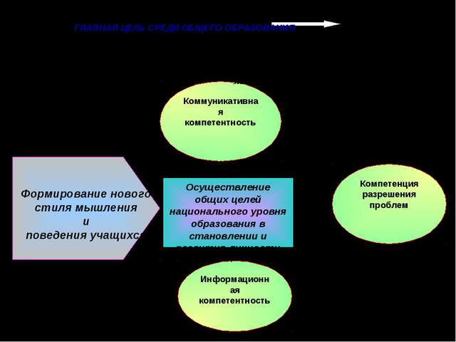 Осуществление общих целей национального уровня образования в становлении и ра...