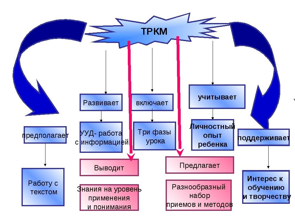 ТРКМ включает учитывает предполагает поддерживает Развивает Интерес к обучени...