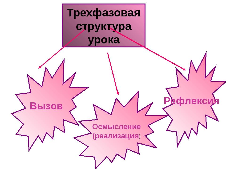 Трехфазовая структура урока Осмысление (реализация) Вызов Рефлексия