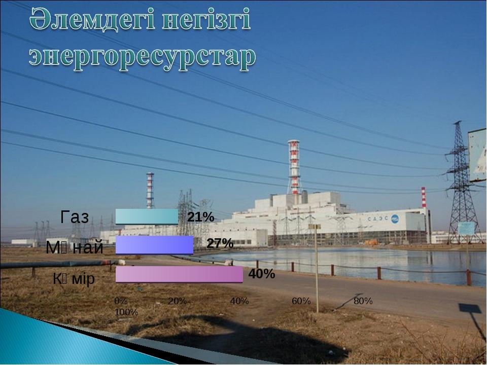 Газ Мұнай Көмір 0% 20% 40% 60% 80% 100% 21% 27% 40%