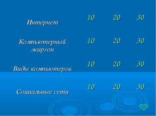 Интернет102030 Компьютерный жаргон102030 Виды компьютеров102030 Соци